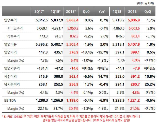 KT, 2분기 영업이익 3991억원...전년比 10.8%↓