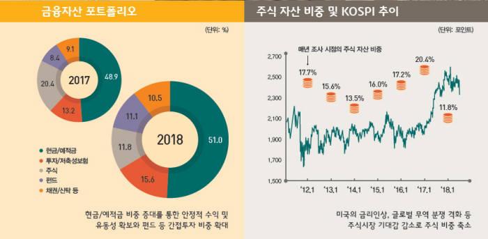 한국 부자의 주식자산 비중 및 추이(자료-KB금융지주연구소)