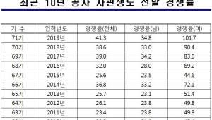 공군사관학교 71기 선발 경쟁률 41.3:1…'역대 최고'
