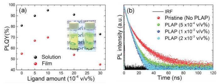 (a) 리간드확산개질법으로 표면개질된 페로브스카이트 양자점 박막의 광발광효율 (b) 지연발광 특성 분석을 통한 표면 결함 특성 분석.
