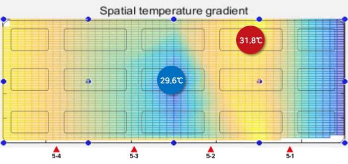 지하철 2호선 다섯번째 칸 내부 온도. 가운데가 상대적으로 2도 이상 높다.(출처:엠버저)