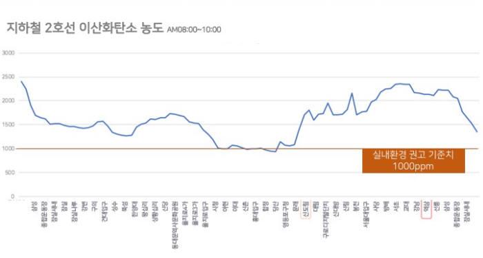지하철 2호선 이산화탄소 농도(출처:엠버저)