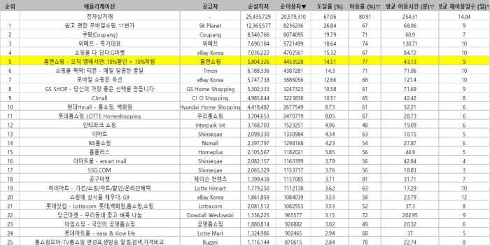 """홈앤쇼핑 """"6월 모바일 앱 순이용자, 업계 1위 달성"""""""
