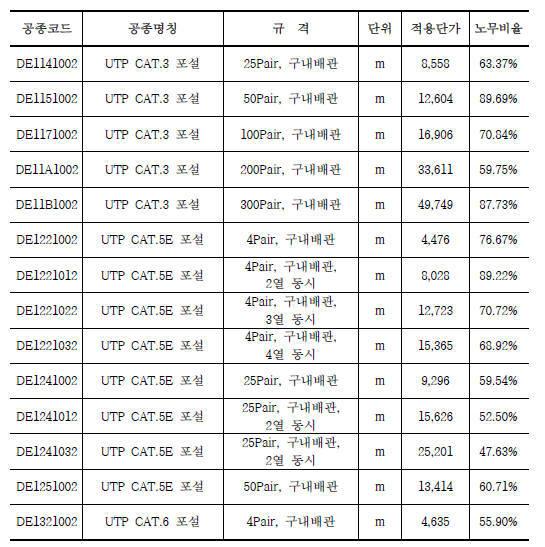 2018년 하반기 발표된 정보통신공사 표준시장단가 구내통신분야 광케이블 포설 공정표