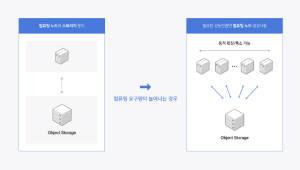 네이버 클라우드 플랫폼, 데이터 분석 및 관리 상품 라인업 강화