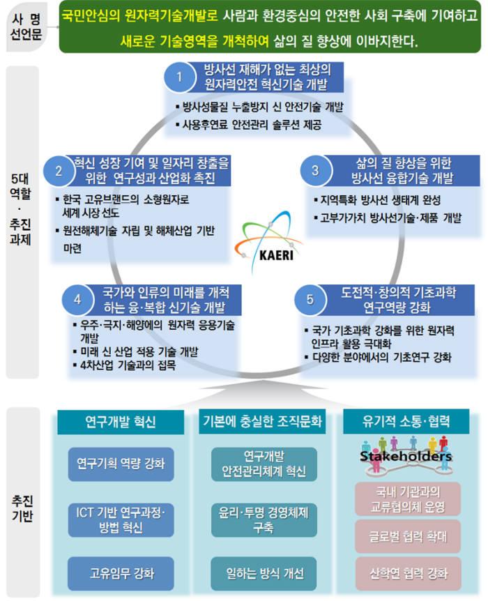 원자력연이 최근 수립한 미래 원자력연구개발 주요 계획 체계