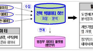 전북도, 연말까지 문화관광 등 6개 분야 빅데이터 허브시스템 구축 추진