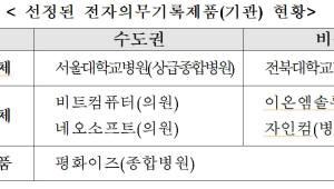 EMR 인증제 첫 발, 서울대병원·평화이즈 등 7개 기업 선정