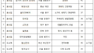 중기부, 30년 이상 도소매·음식업 우수 업체 16곳 '백년가게' 선정