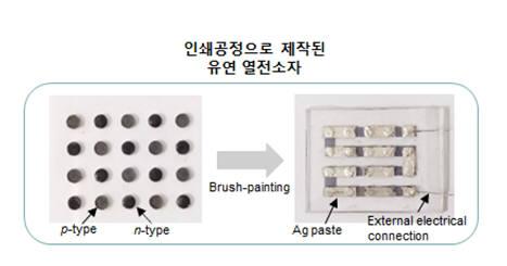 인쇄공정으로 제작한 유연 열전소자 모습