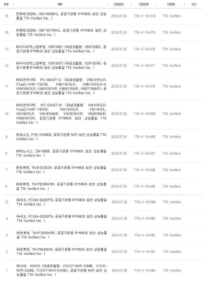 공공기관 보안인증을 받은 CCTV목록