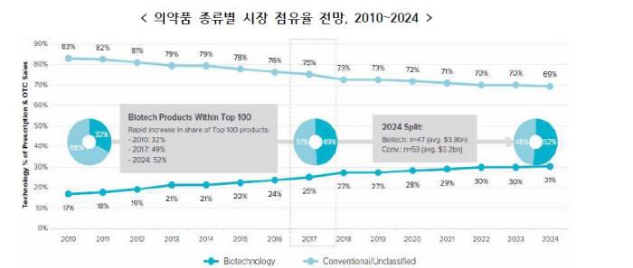 바이오의약품 시장 점유율 2024년 31% 육박…글로벌 매출 1위 '노바티스'