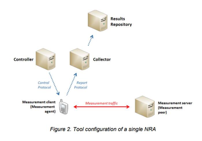 BEREC 망중립성 감시시스템 개념도