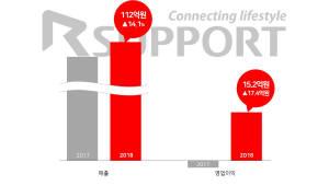 알서포트, 상반기 영업이익 15.2억…매출 전년비 14.1%↑