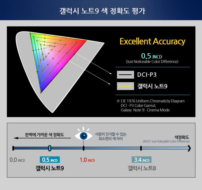디스플레이메이트가 평가한 갤럭시노트9 디스플레이의 색 정확도 .