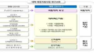 대학혁신지원 시범사업에 국민대·대전대·호남대 등 11개 대학 선정