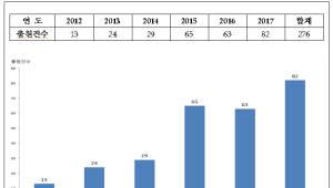 폴더블 디스플레이 관련 특허 출원 증가세