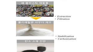[주목할 우수 산업기술]폐플라스틱 업사이클링 탄소소재 사업화 기술