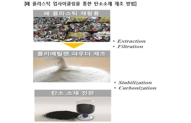 폐 플라스틱 업사이클링을 통한 탄소소재 사업화 기술.