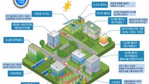 에너지 '자급자족' 도시 만든다...기후 변화 R&D 성과 모두 녹여