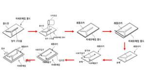 [주목할 우수 산업기술]리온아이피엘 '포토마스크를 이용한 미세유체칩'
