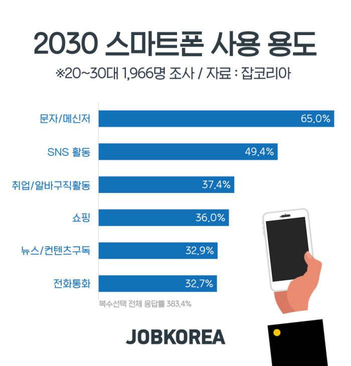 20~30대, 스마트폰 기능 중 '문자·메신저' 최다 사용