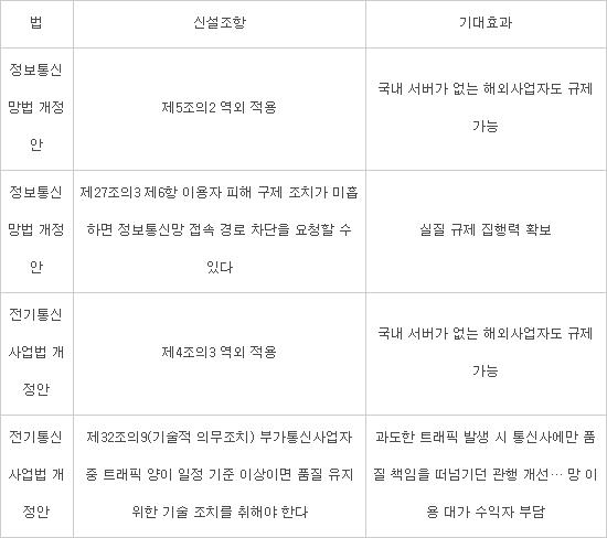 구글·페북, 한국 이용자 무시하면 서비스 강제 차단