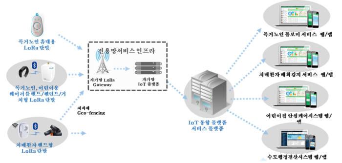 오산시 IoT 기반 공공복지서비스 시스템 개념도.