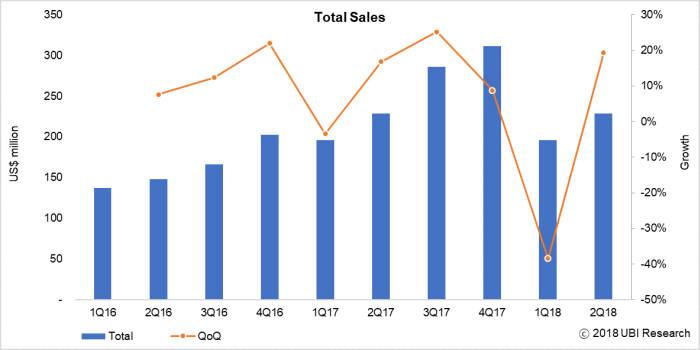표. 2018년 2분기 세계 OLED 발광재료 시장 규모 (자료=유비리서치)