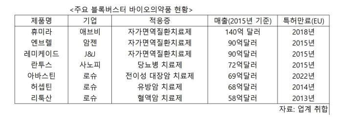 주요 블록버스터 바이오의약품 현황