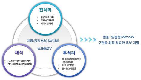 [주목할 우수 산업기술]오픈소스 기반 모델링·시뮬레이션SW
