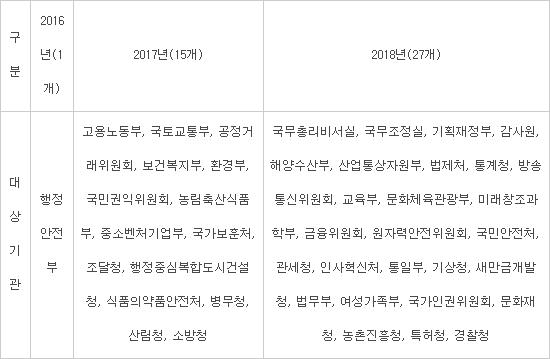 국가기록원, 내년 1월까지 클라우드 기록관리 전 부처 확산