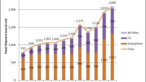 [데이터뉴스]OLED 출하 면적 성장 이끈 OLED TV