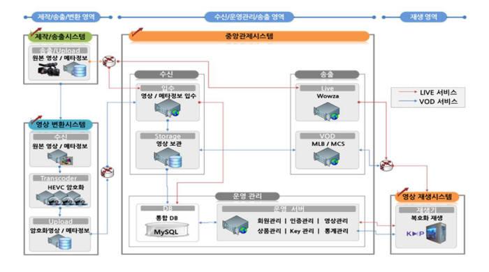 서비스플랫폼 구성도(자료: KETI)
