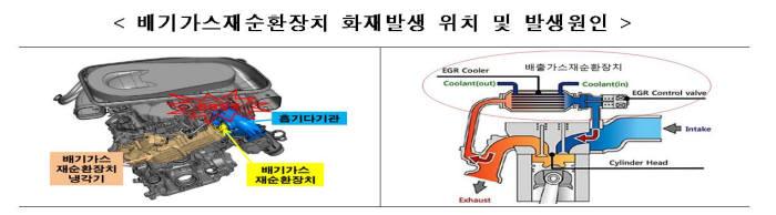 배기가스재순환장치 화재 발생 위치 및 원인. 출처=국토교통부