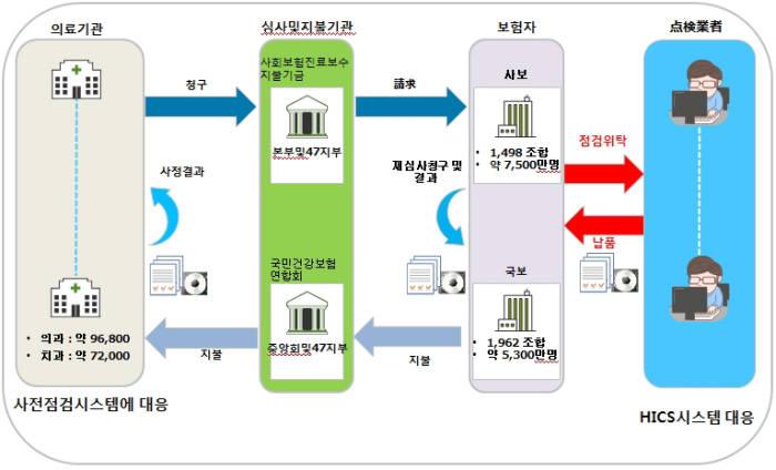 HICS 서비스 비즈니스 흐름도