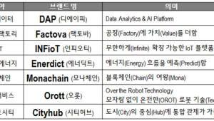 LG CNS, 4차 혁명 7대 기술 집중 육성..플랫폼 기업 발돋움