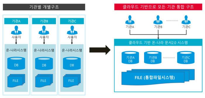 가온아이, 행안부 클라우드 온나라 문서 2.0 4차 사업 수주