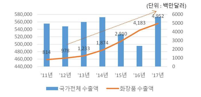 연도별 화장품 수출액 현황(자료: 복지부)