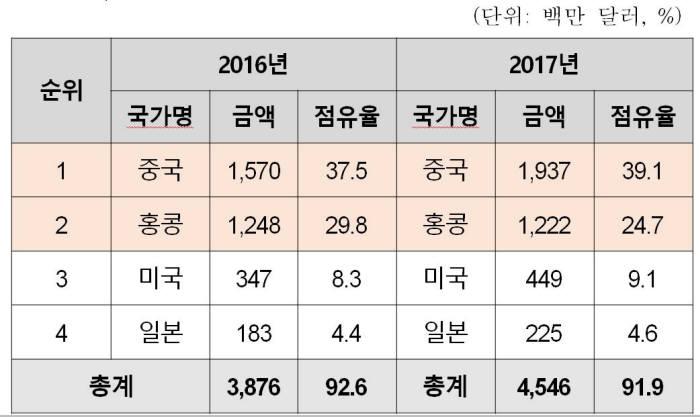 국가별 화장품 수출 현황(자료: 대한화장품산업연구원)