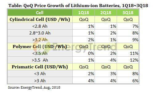 올해 1~3분기 리튬이온 배터리 유형별 가격 전망. (자료=에너지트렌드)