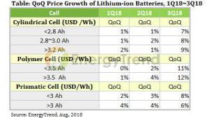 """""""3분기 리튬이온 배터리 가격 5~15% 상승 전망"""""""