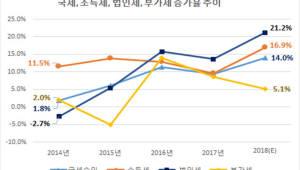 올해 국세수입 300조원 최초 돌파…조세부담률 22% '역대 최대'