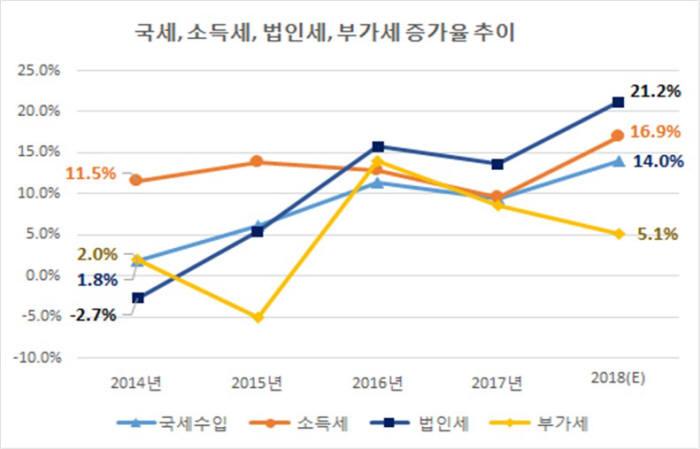2014~2018년 국세, 소득세, 법인세, 부가세 증가율 추이 (제공=한경연)