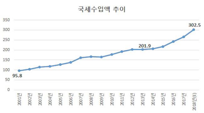 2001년부터 2018년까지 국세수입액 추이 (제공=통계청)