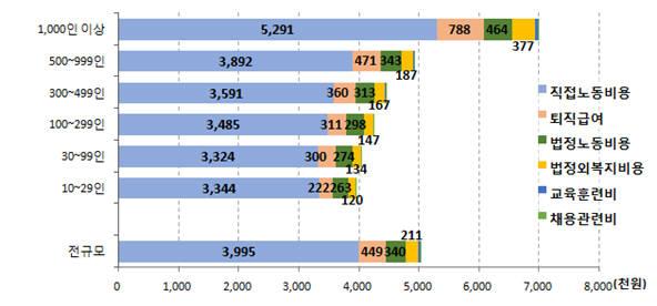 2017 회계연도 기업체 노동비용조사 규모별 노동비용. [자료:고용노동부]