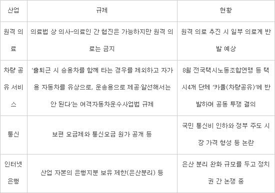 [집중분석-벼랑 끝 ICT코리아]'규제 강국' 코리아