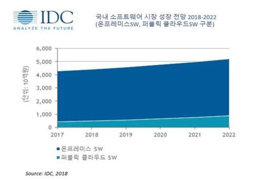 국내 SW시장 성장 전망(2018-2022년), 한국IDC 제공