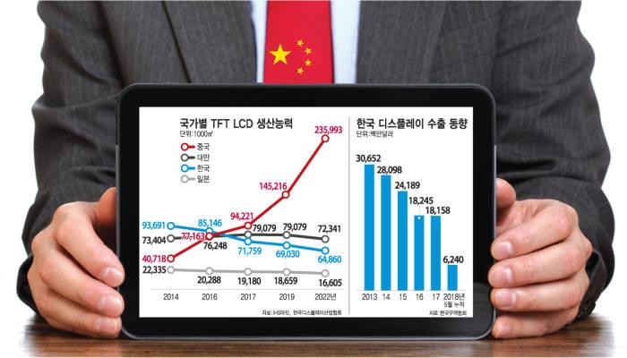 표. 국가별 TFT LCD 생산능력 (자료=IHS마킷, 한국디스플레이산업협회)