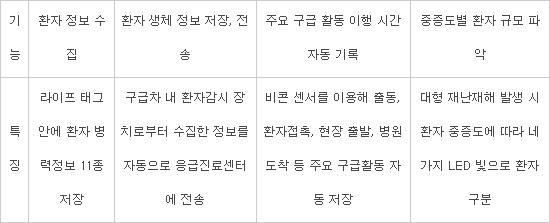"""""""골든타임 사수하라"""" 구급차-응급실 ICT로 연결"""